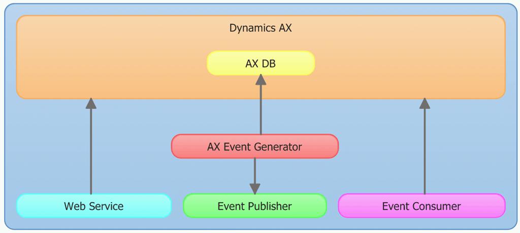 Enterprise Architecture Systems
